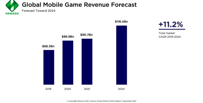 mobile-gaming-will-bring-in-$116bn-in-2024-–-newzoo